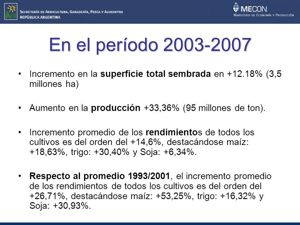 En el período 2003-2007 Incremento en la superficie total sembrada en +12.18% (3,5 millones ha)