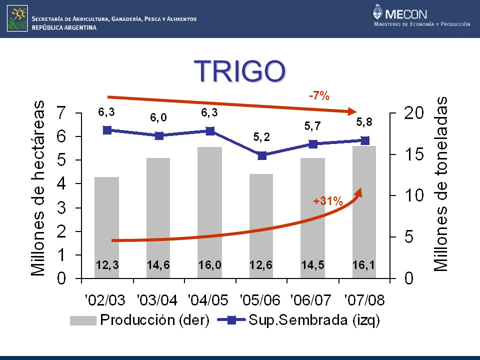 TRIGO -7% +31%