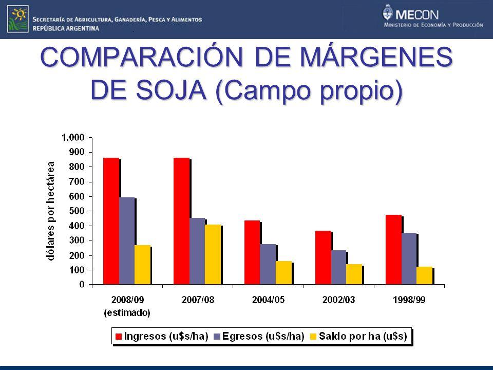 COMPARACIÓN DE MÁRGENES DE SOJA (Campo propio)