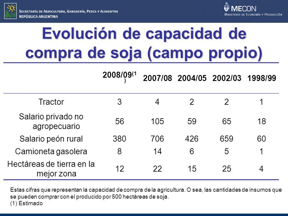 Evolución de capacidad de compra de soja (campo propio)