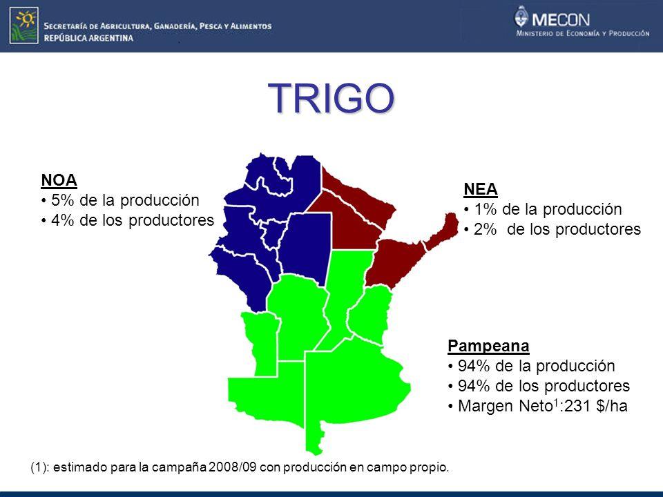 TRIGO NOA 5% de la producción NEA 4% de los productores