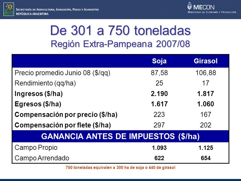 De 301 a 750 toneladas Región Extra-Pampeana 2007/08