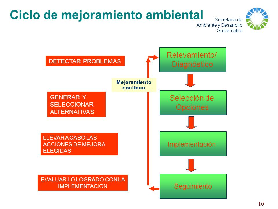 Ciclo de mejoramiento ambiental