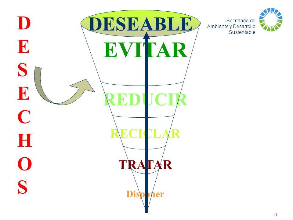D E S C H O DESEABLE EVITAR REDUCIR RECICLAR TRATAR Disponer