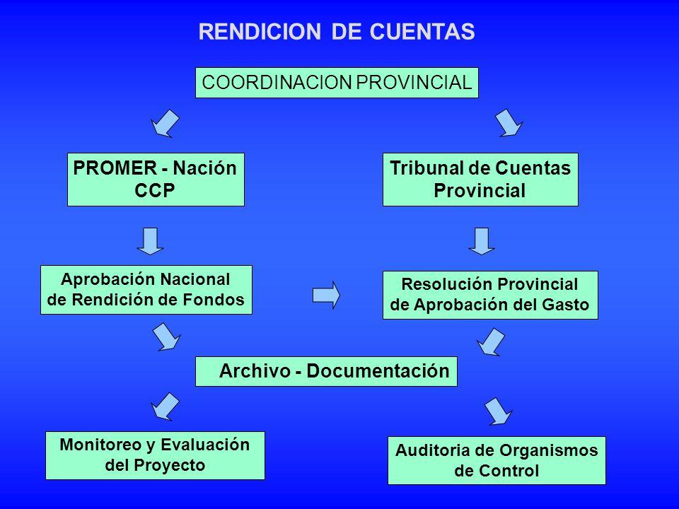 RENDICION DE CUENTAS COORDINACION PROVINCIAL PROMER - Nación CCP