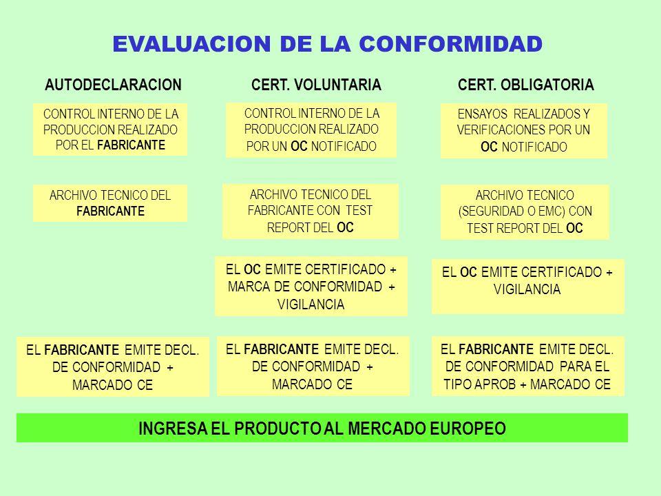EVALUACION DE LA CONFORMIDAD INGRESA EL PRODUCTO AL MERCADO EUROPEO