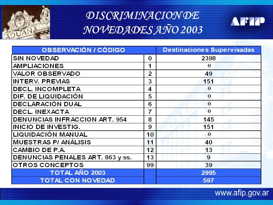 DISCRIMINACION DE NOVEDADES AÑO 2003