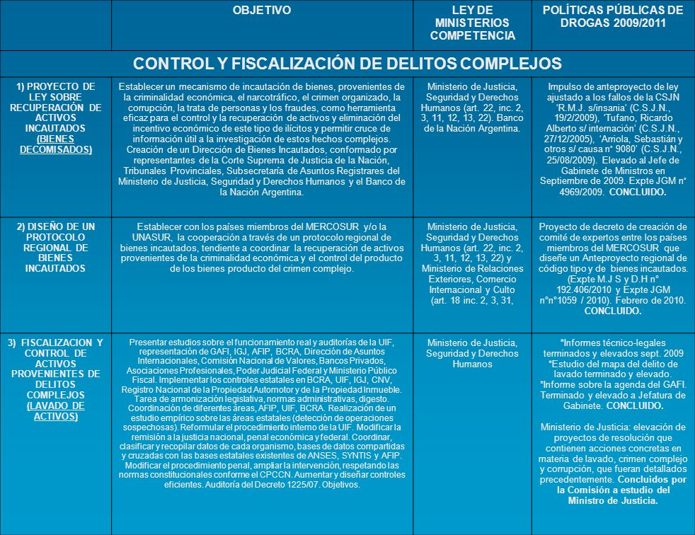 CONTROL Y FISCALIZACIÓN DE DELITOS COMPLEJOS