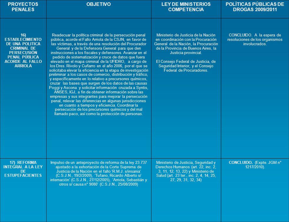 Cronograma plan nacional de drogas ppt descargar for Ley de ministerios