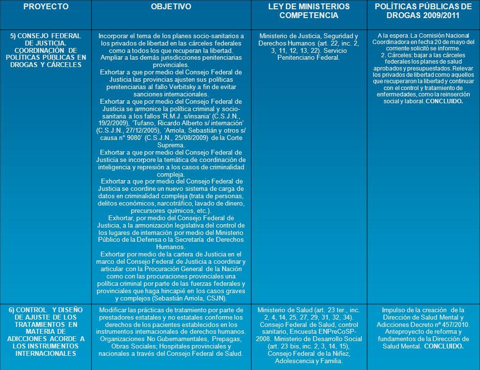 LEY DE MINISTERIOS COMPETENCIA POLÍTICAS PÚBLICAS DE DROGAS 2009/2011