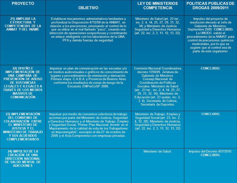 LEY DE MINISTERIOS COMPETENCIA POLITICAS PUBLICAS DE DROGAS 2009/2011