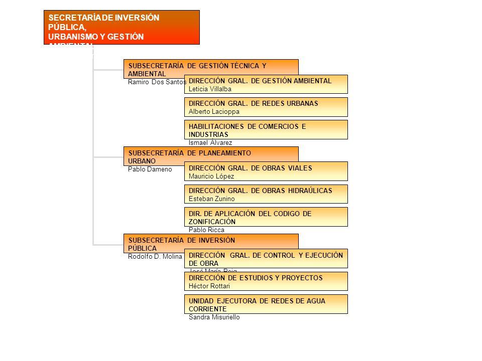 SECRETARÍA DE INVERSIÓN PÚBLICA, URBANISMO Y GESTIÓN AMBIENTAL