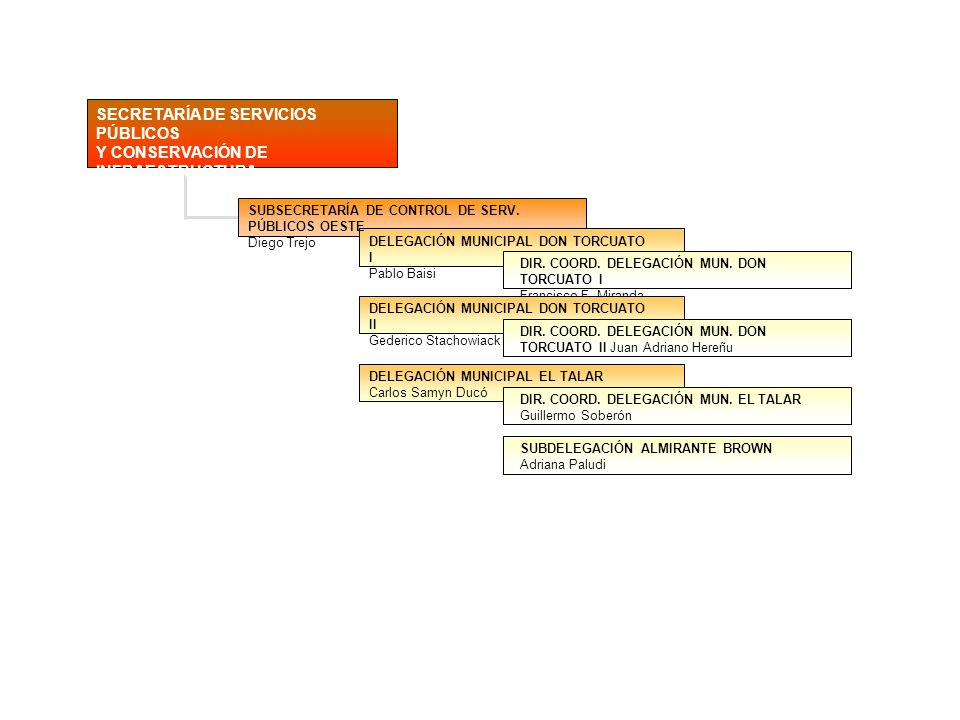SECRETARÍA DE SERVICIOS PÚBLICOS Y CONSERVACIÓN DE INFRAESTRUCTURA
