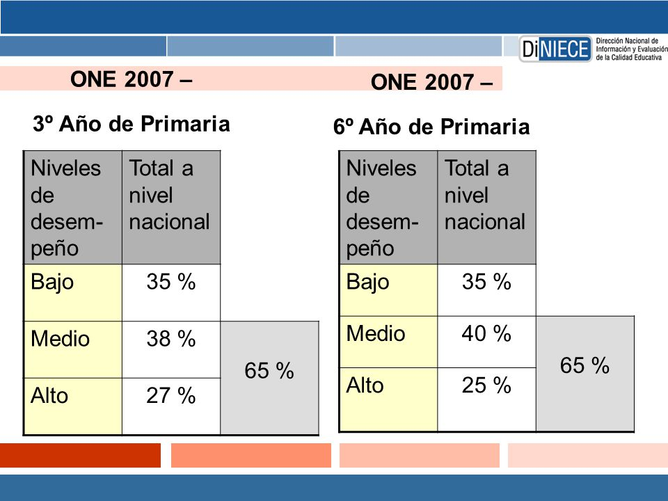 ONE 2007 – 3º Año de Primaria ONE 2007 – 6º Año de Primaria. Niveles de desem-peño. Total a nivel nacional.