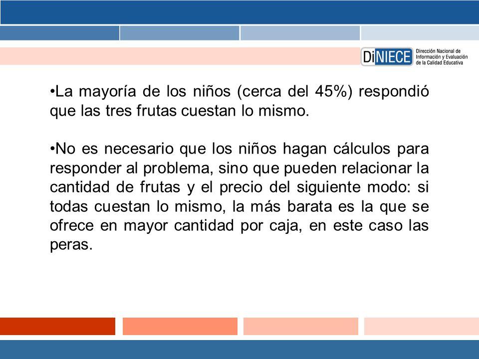 La mayoría de los niños (cerca del 45%) respondió que las tres frutas cuestan lo mismo.