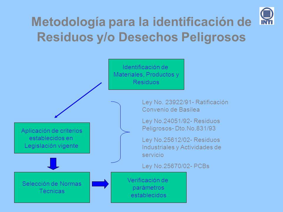 Metodología para la identificación de Residuos y/o Desechos Peligrosos