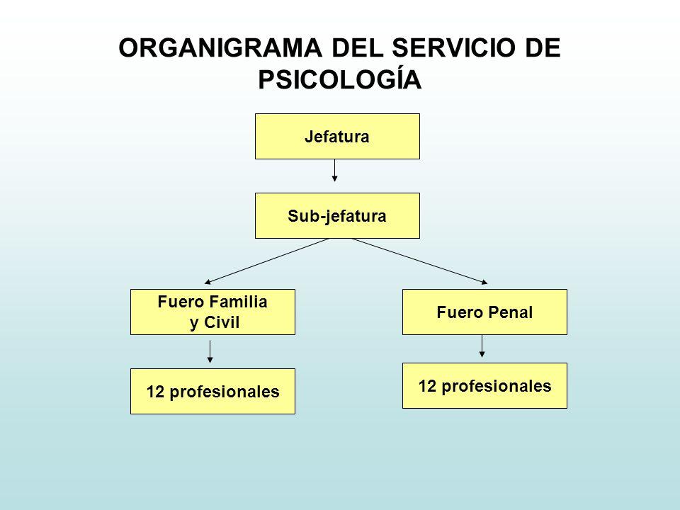 ORGANIGRAMA DEL SERVICIO DE PSICOLOGÍA