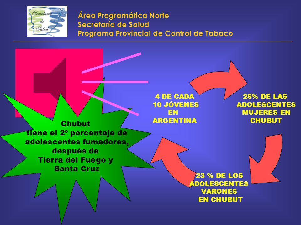 Área Programática Norte Secretaría de Salud