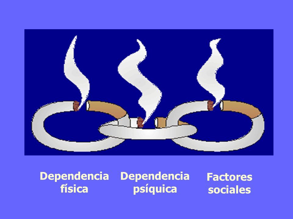 Dependencia física Dependencia psíquica Factores sociales