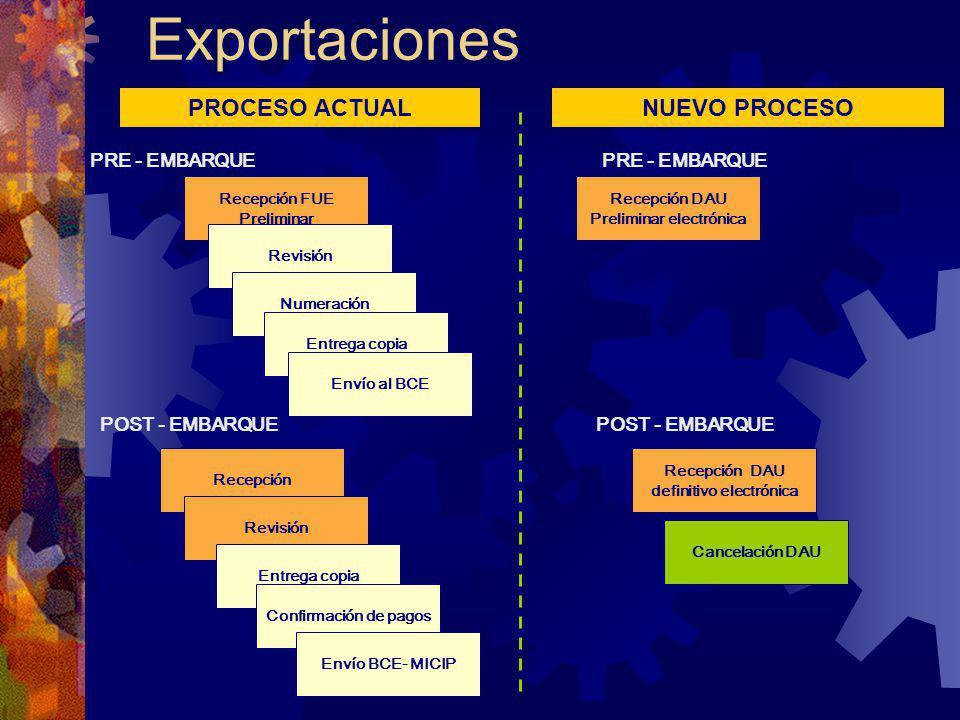 Exportaciones PROCESO ACTUAL NUEVO PROCESO PRE - EMBARQUE