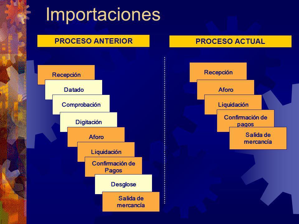 Importaciones PROCESO ANTERIOR PROCESO ACTUAL Recepción Aforo