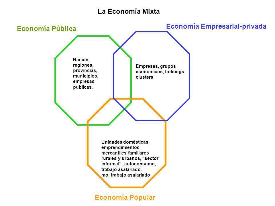 Economía Empresarial-privada La Economía Mixta