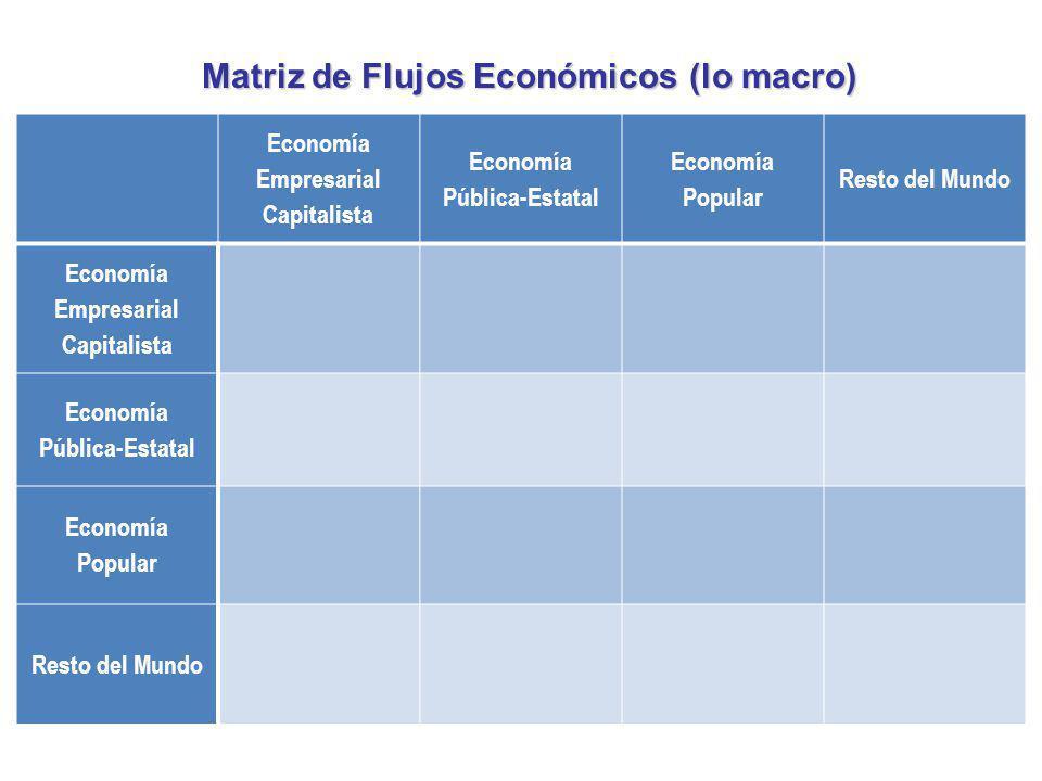 Matriz de Flujos Económicos (lo macro)