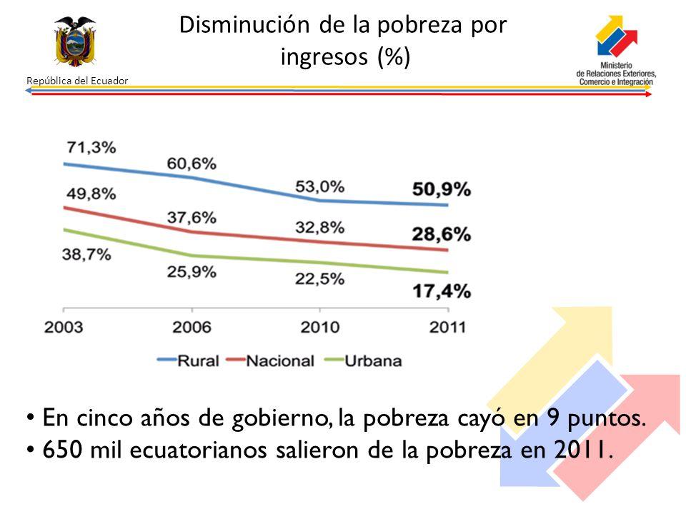 Disminución de la pobreza por ingresos (%)