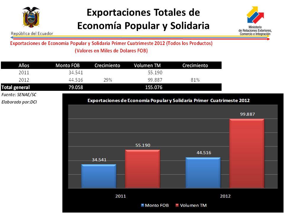 Exportaciones Totales de Economía Popular y Solidaria