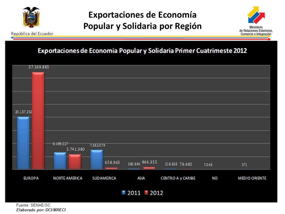 Exportaciones de Economía Popular y Solidaria por Región