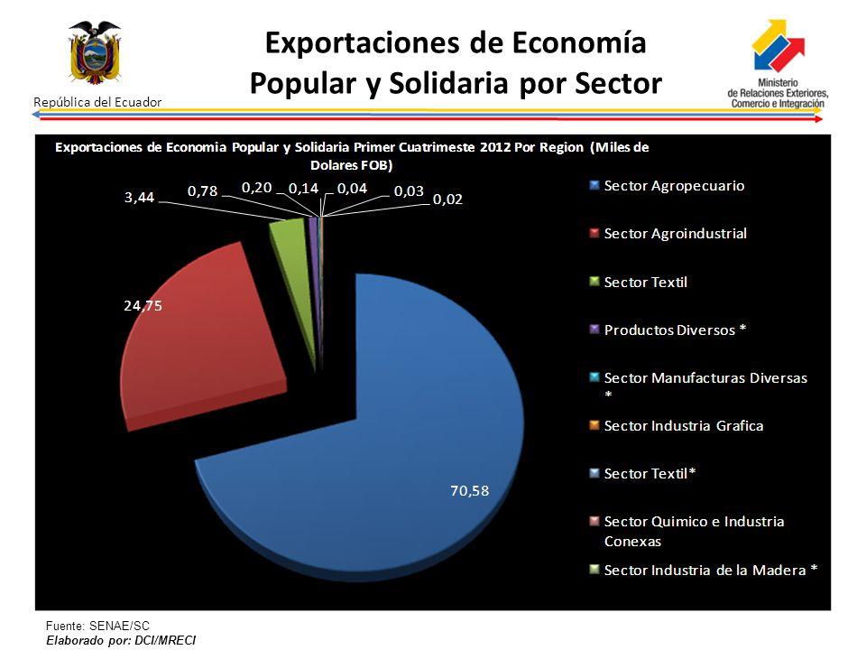 Exportaciones de Economía Popular y Solidaria por Sector