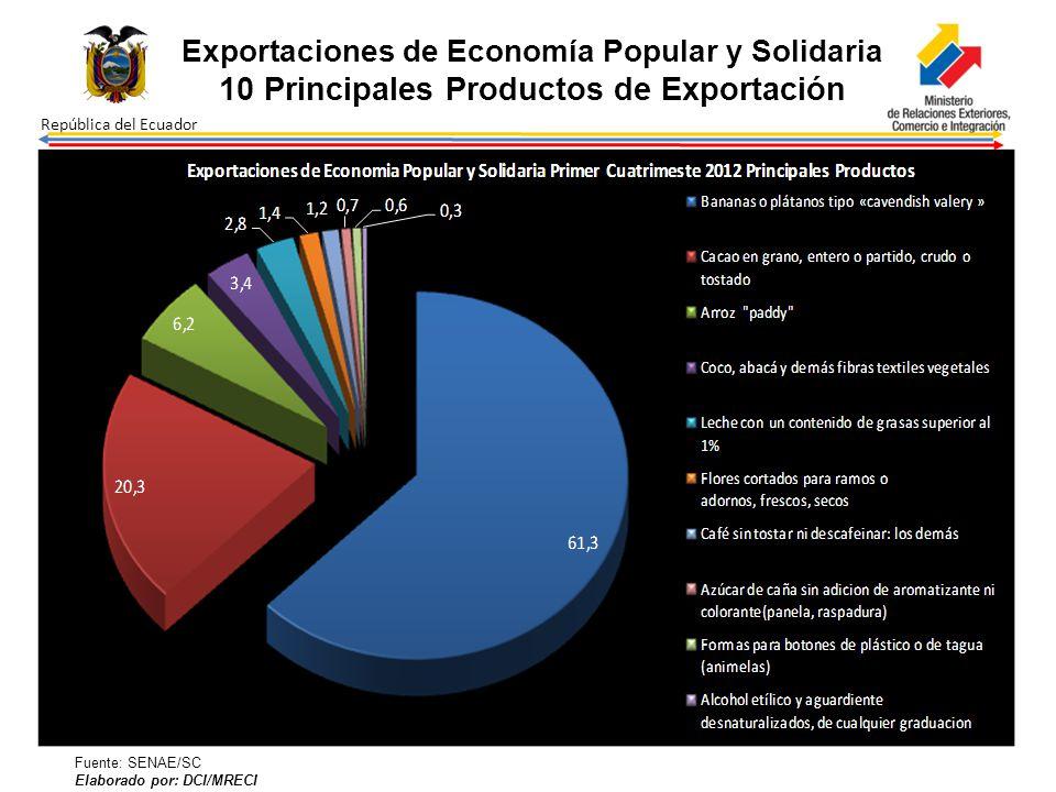 10 Principales Productos de Exportación