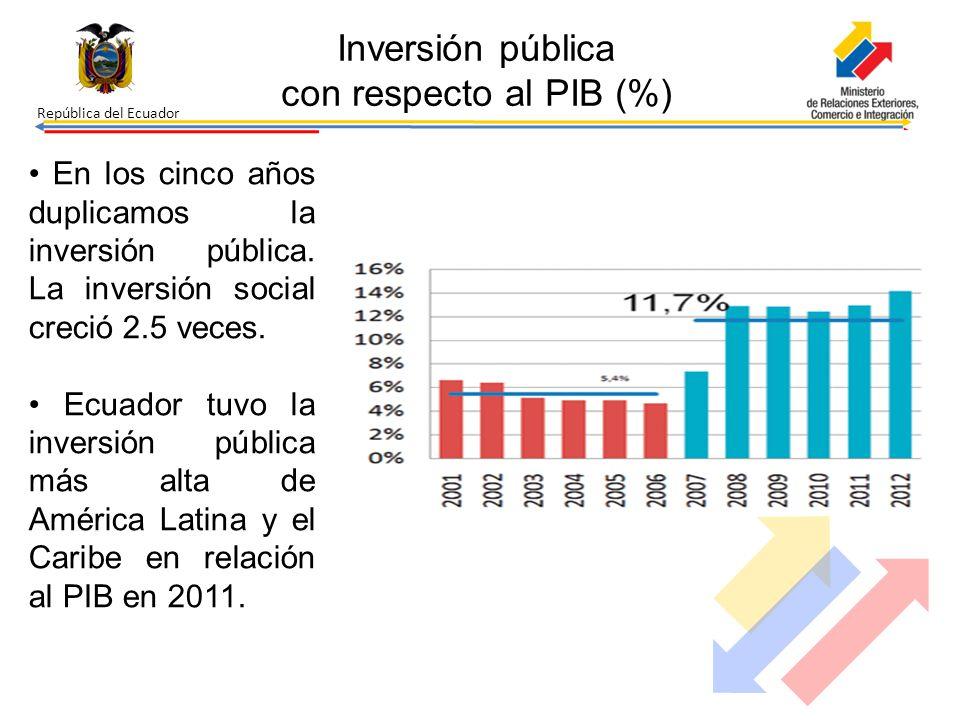 Inversión pública con respecto al PIB (%)
