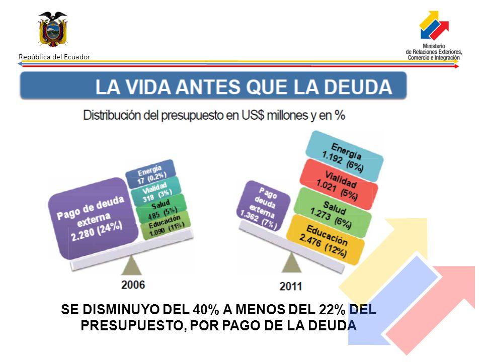 República del Ecuador SE DISMINUYO DEL 40% A MENOS DEL 22% DEL PRESUPUESTO, POR PAGO DE LA DEUDA