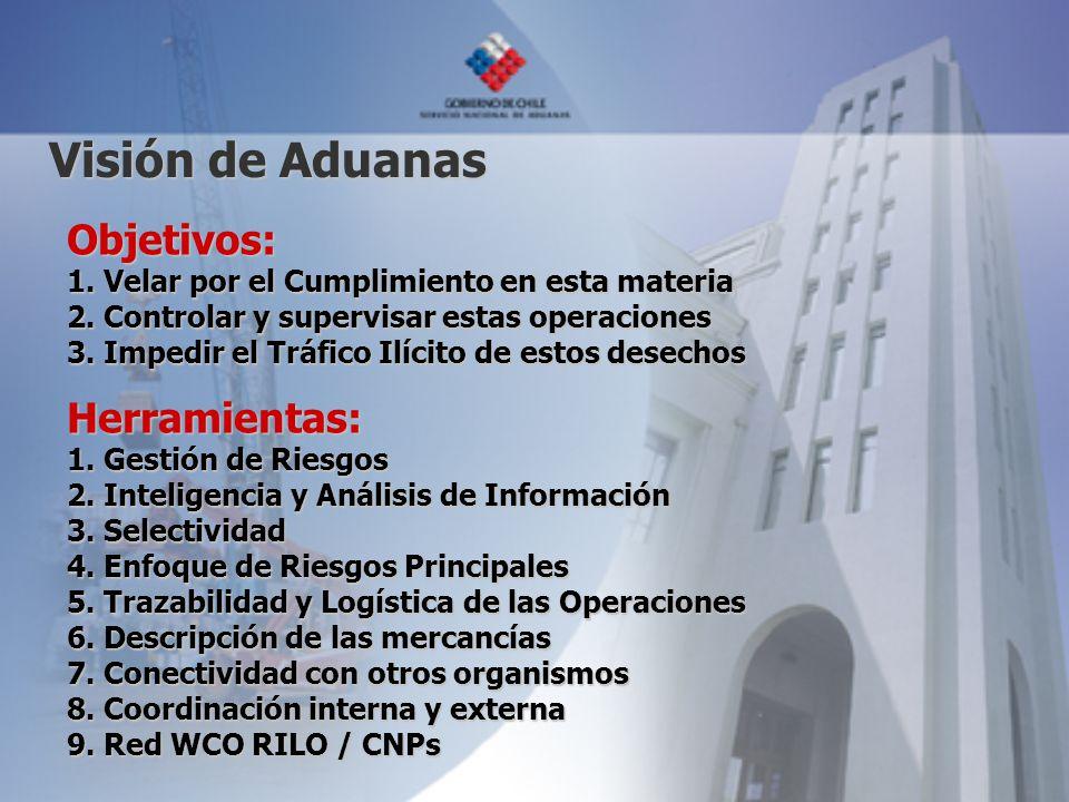 Visión de Aduanas Objetivos: Herramientas: