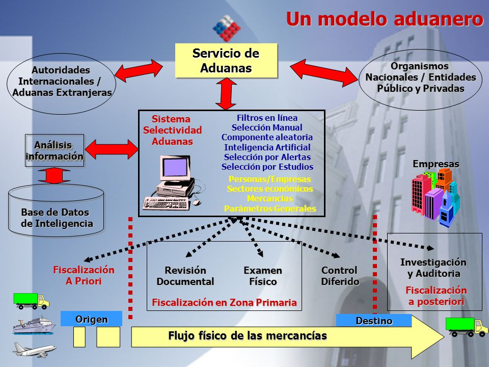 Un modelo aduanero Servicio de Aduanas Flujo físico de las mercancías