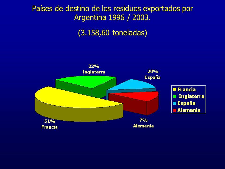 Países de destino de los residuos exportados por Argentina 1996 / 2003