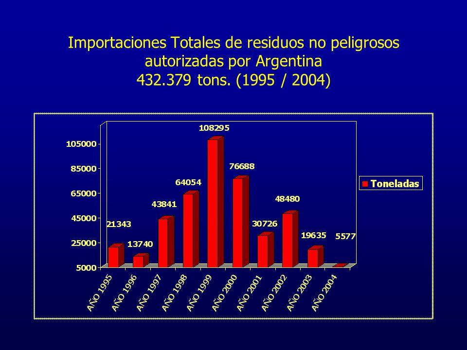 Importaciones Totales de residuos no peligrosos autorizadas por Argentina 432.379 tons.