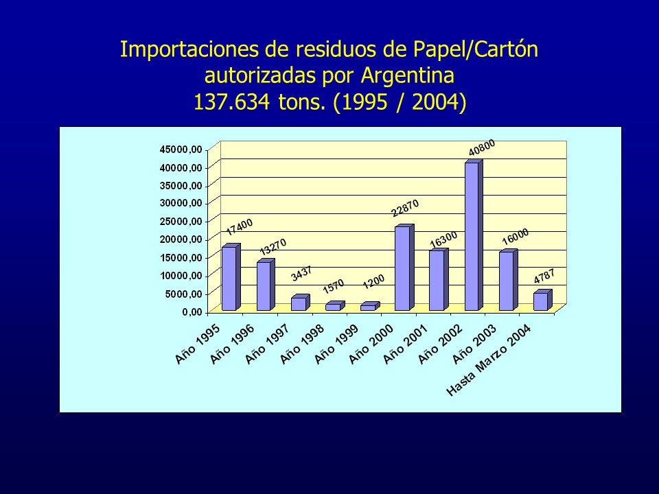 Importaciones de residuos de Papel/Cartón autorizadas por Argentina 137.634 tons. (1995 / 2004)