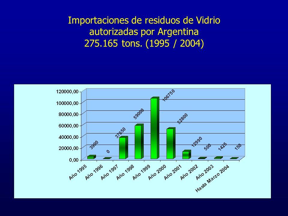 Importaciones de residuos de Vidrio autorizadas por Argentina 275