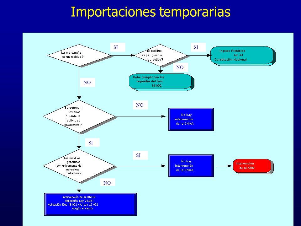 Importaciones temporarias