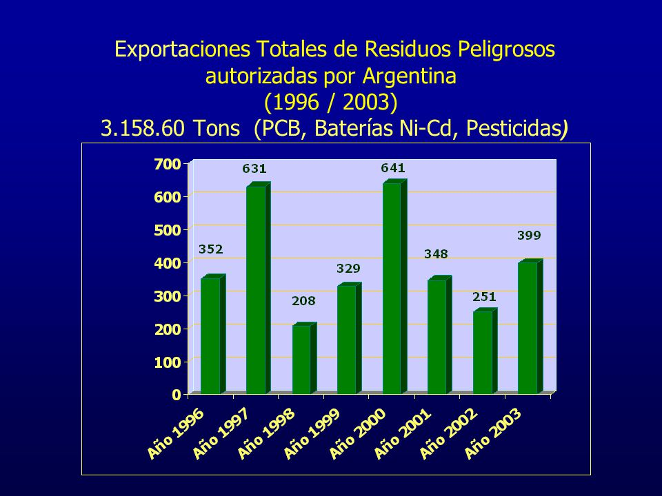 Exportaciones Totales de Residuos Peligrosos autorizadas por Argentina (1996 / 2003) 3.158.60 Tons (PCB, Baterías Ni-Cd, Pesticidas)