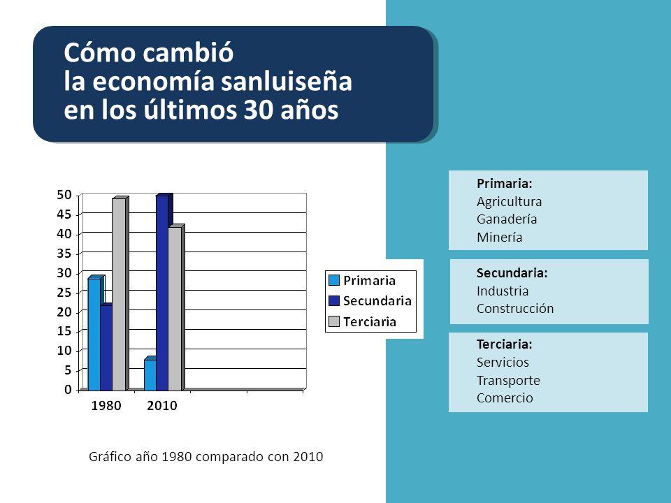 la economía sanluiseña en los últimos 30 años