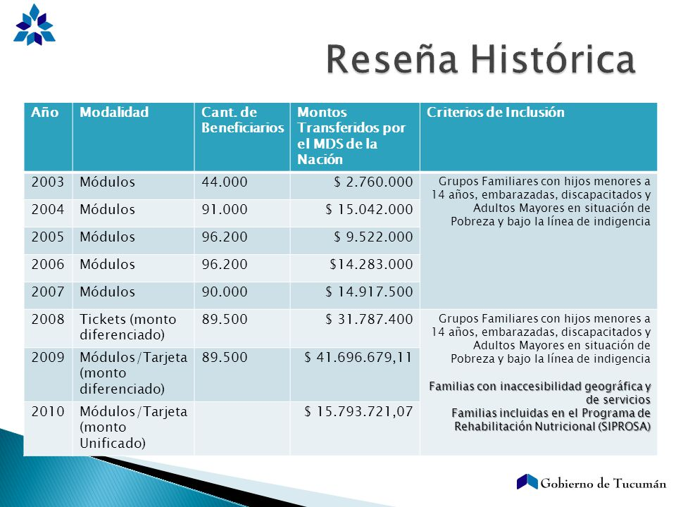 Reseña Histórica Año Modalidad Cant. de Beneficiarios