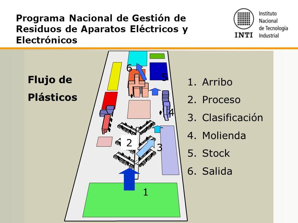 6 5 Flujo de Arribo Plásticos Proceso Clasificación Molienda 4 Stock