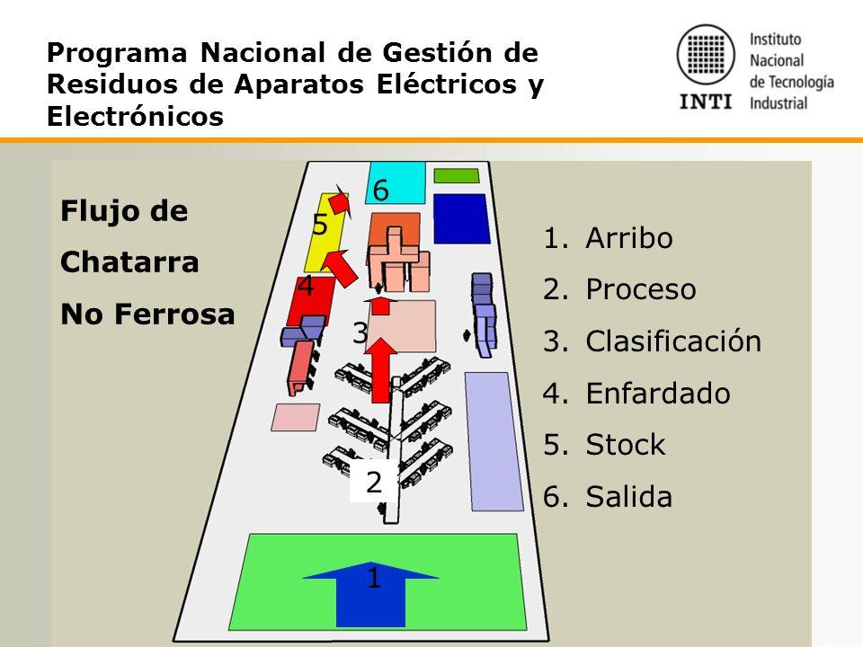 6 Flujo de 5 Chatarra Arribo No Ferrosa Proceso Clasificación 4
