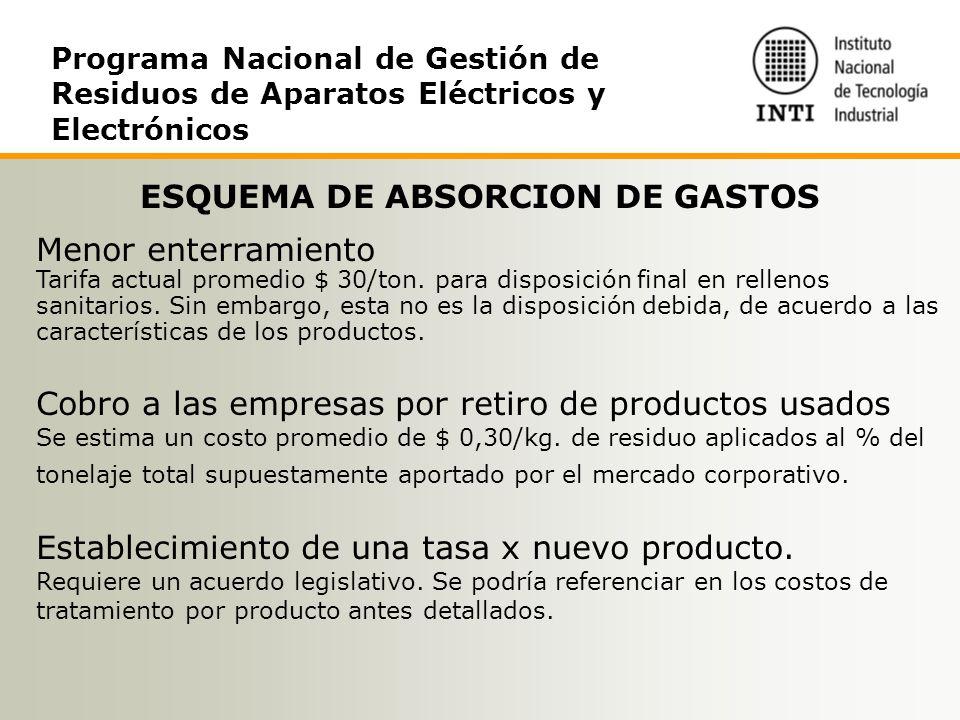 ESQUEMA DE ABSORCION DE GASTOS