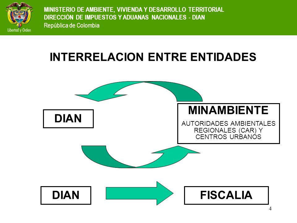 INTERRELACION ENTRE ENTIDADES