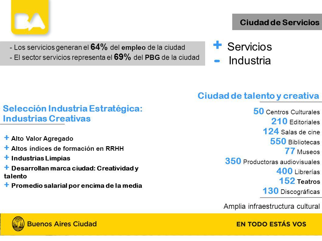 - + Servicios Industria Ciudad de talento y creativa