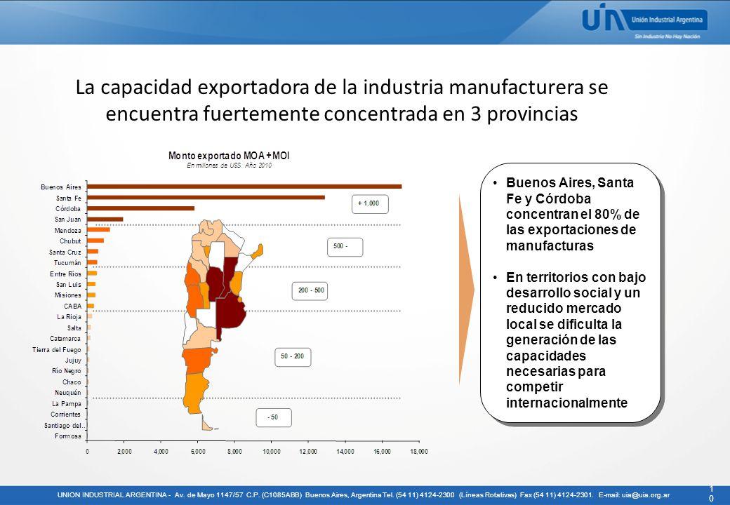 La capacidad exportadora de la industria manufacturera se encuentra fuertemente concentrada en 3 provincias